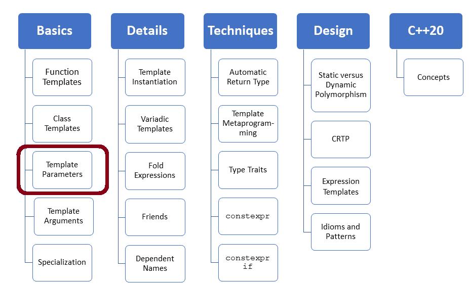 Alias Templates und Template Parameter