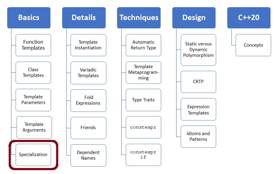Template Spezialisierung - Mehr Details zu Klassen-Templates