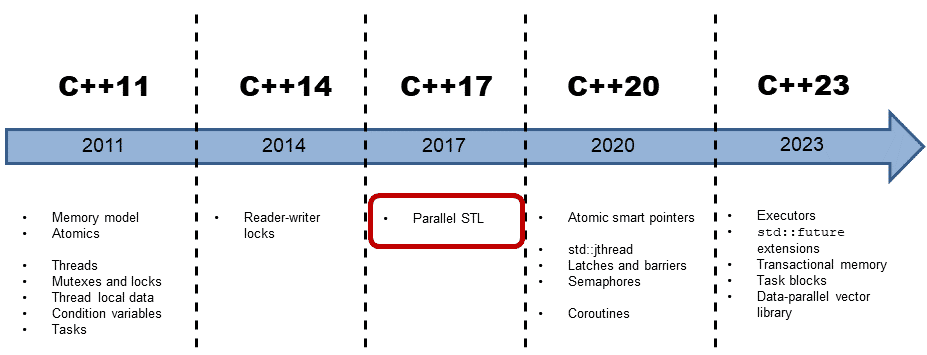 Performance of the Parallel STL Algorithms