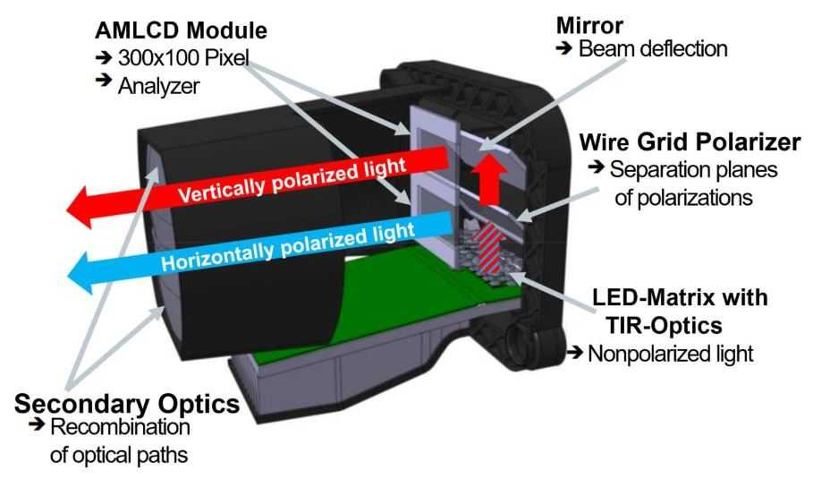 Um nicht 50 Prozent des LED-Lichts zu verlieren, leitete ein Strahlteiler die beiden Polarisationsrichtungen des Lichts jeweils auf den oberene bzw. unteren LCD-Bereich