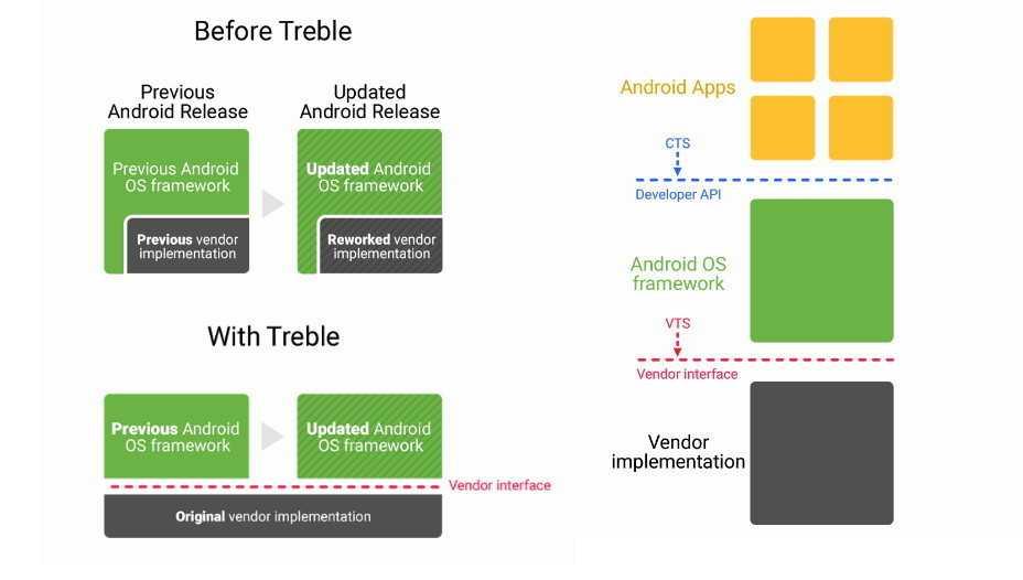 Android Developer Blog