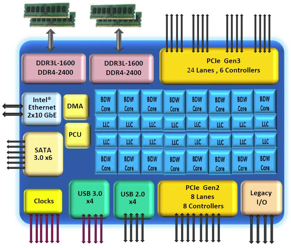 Blockschaltbild Xeon-D1500 (Broadwell-DE)