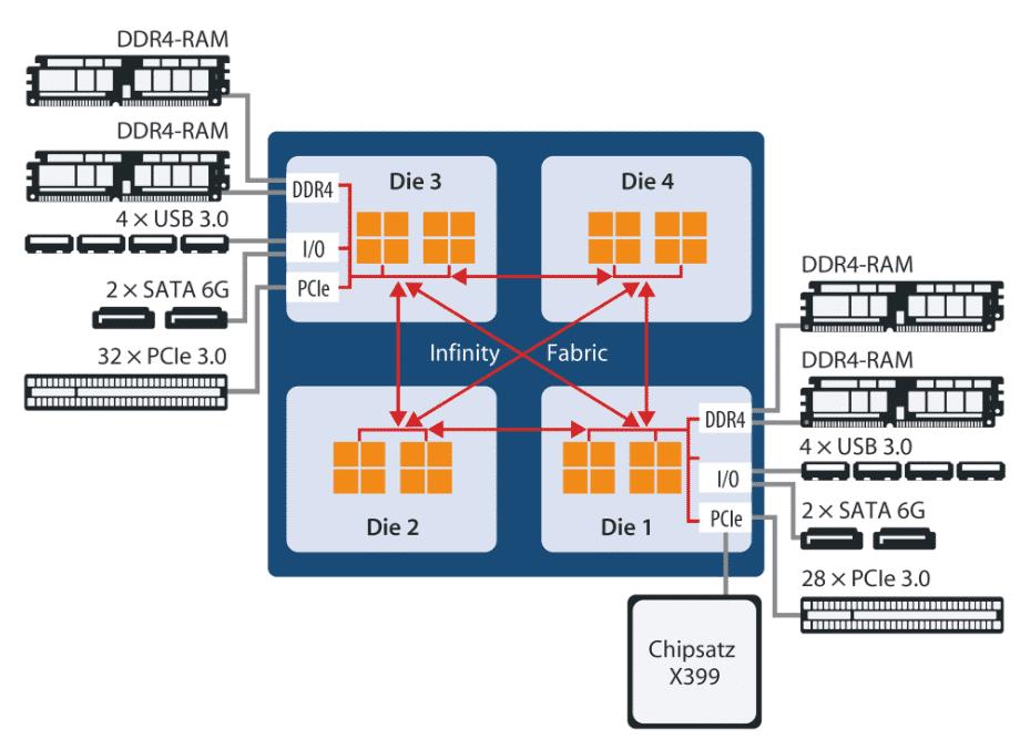 Beim Ryzen Threadripper 2990WX und 2970WX hängt nur an den beiden IO-Dies ein Dual-Channel-Speicherinterfache.