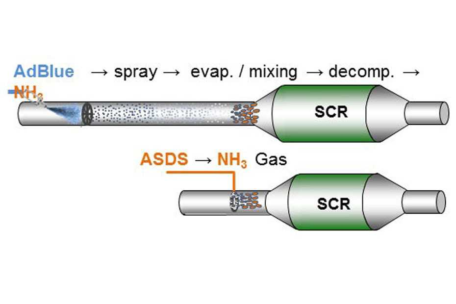 Diesel-NOx-Katalysator ASDS: Emission impossible?