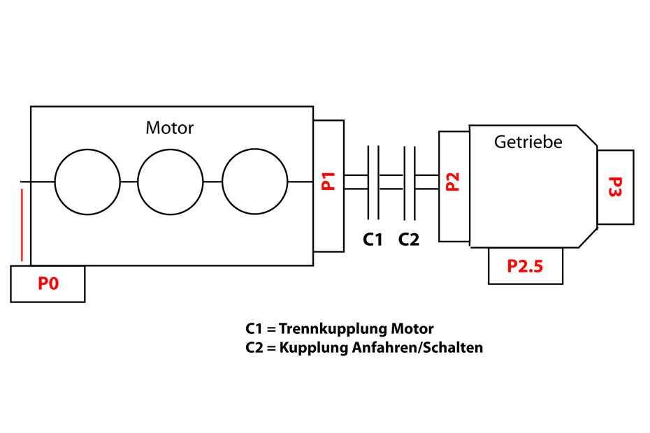 P0 bis P3 – wohin mit dem E-Motor?
