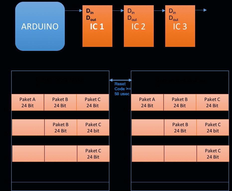 Paketübertragung bei hintereinander geschalteten WS2812x-Komponenten