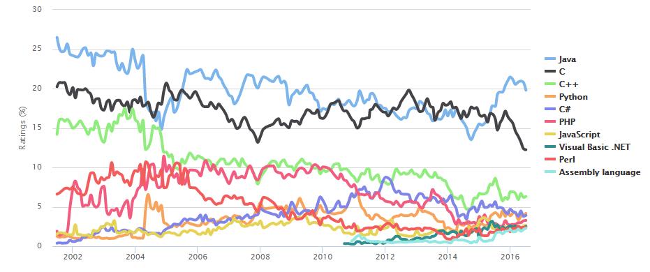 Java dominiert die Top 10 fast durchgängig seit der Einführung des Index.