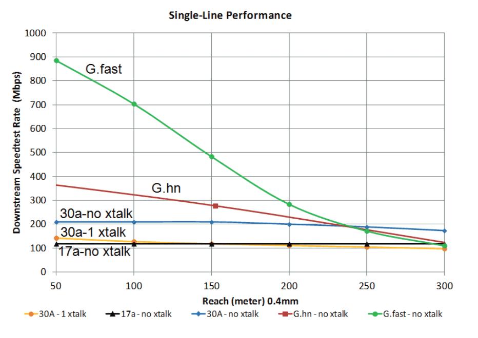 Mit G.fast lassen sich auf 50 Meter rund 900 MBit/s brutto übertragen.
