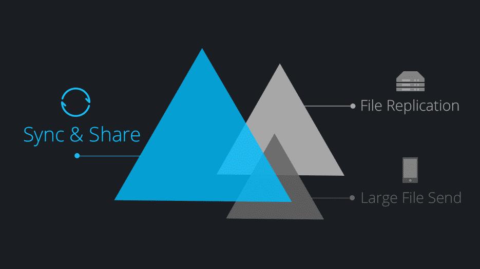 BitTorrents Sync 2.0 mit erweitertem Funktionsumfang für 2015 angekündigt