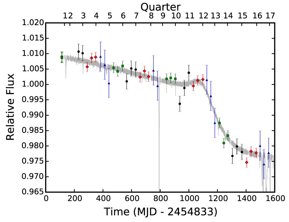 Die neuen Datenpunkte und die bereits gesammelte Lichtkurve mit den massiven Verdunkelungsschüben.