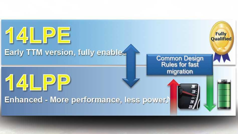 14-Nanometer-Fertigungstechnik 14LPE und 14LPP