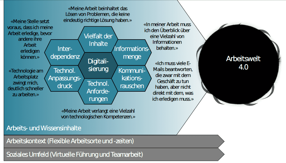 Barmer GEK/ Universität St. Gallen