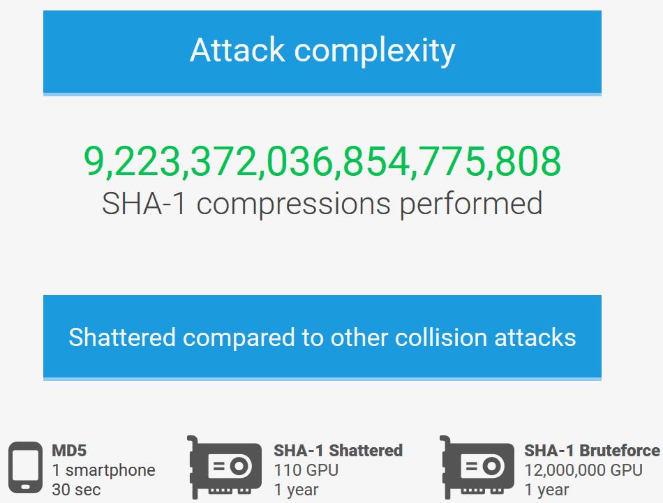 Auch für die Shattered-Attacke muss man noch viel rechnen – allerdings nur ein Bruchteil von der Zeit, die für einen klassischen Bruteforce-Angriff nötig ist.
