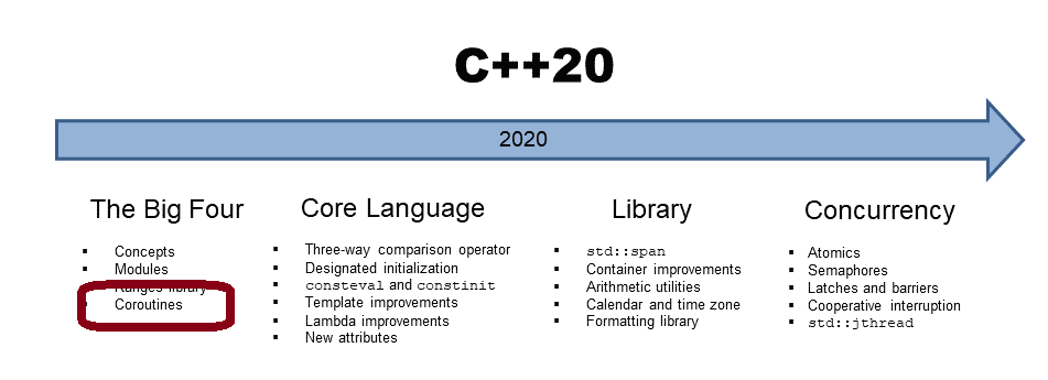 Lazy Futures mit Coroutinen in C++20