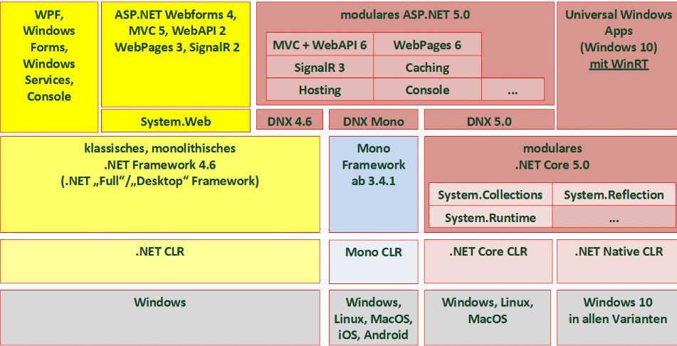 ASP.NET 5.0 läuft auf .NET 4.6, Mono (ab Version 3.4.1) und .NET Core 5.0