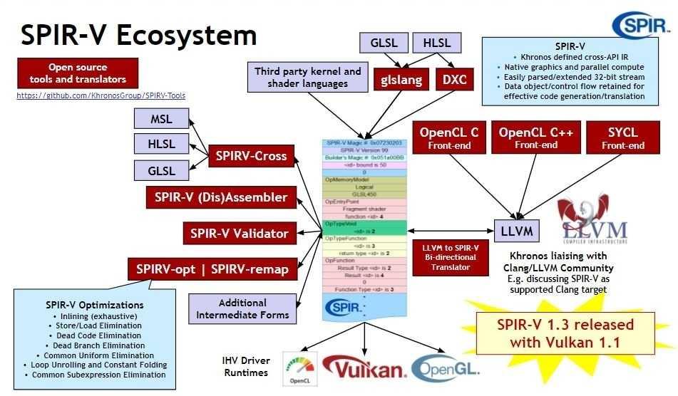 Mit Vulkan 1.1 kommt SPIR-V 1.3