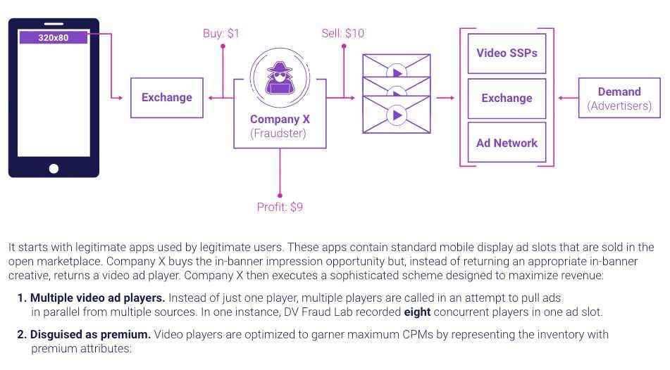 App-Werbung: Betrug mit verdeckten Videos