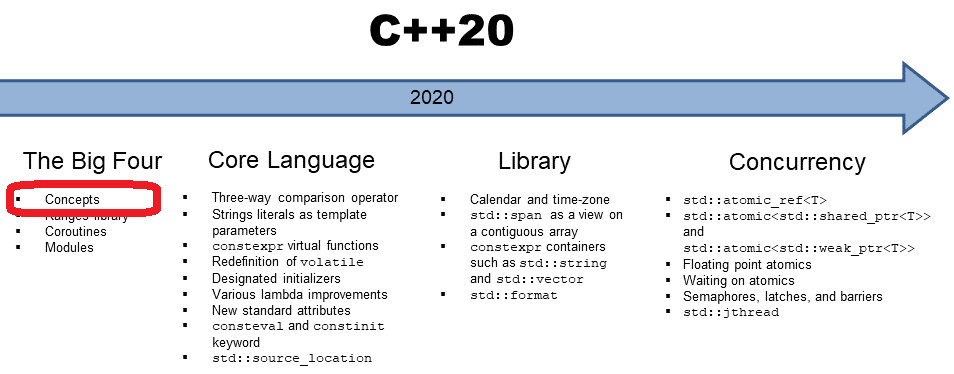 C++20: Concepts - Syntactic Sugar