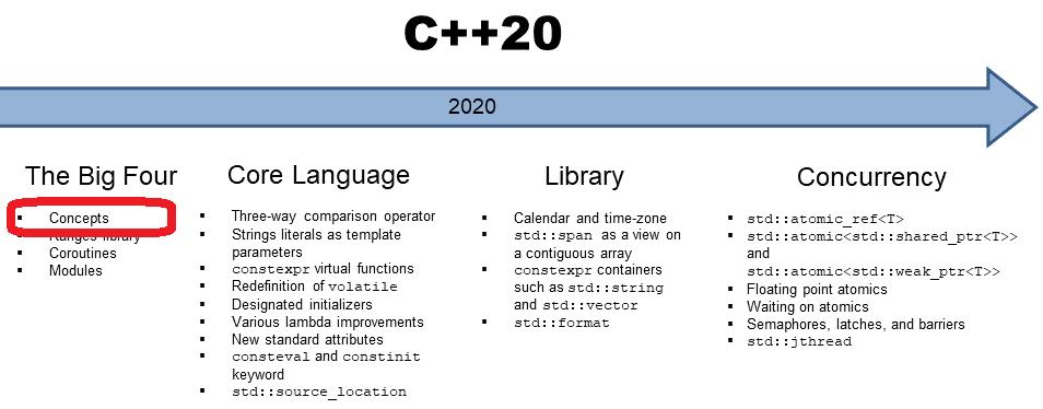 C++ 20: Concepts - vordefinierte Concepts