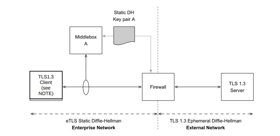 Die Middlebox kann den Internet-Verkehr des Firmenrechners dank des hinterlegten DH-Schlüssels mitlesen.