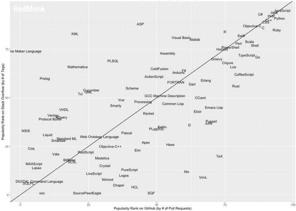 Rechts oben sind die populärsten Programmiersprachen zu finden. Unangefochten sind weiterhin JavaScript an erster Stelle und Java an zweiter vorne.