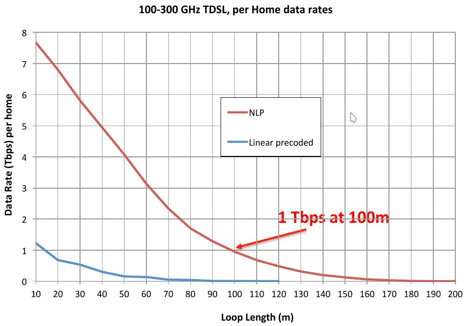 Auf den letzten 100 Metern zum Kunden soll TDSL im ersten Schritt auf herkömmlichen Telefonkabeln 1000 GBit/s erreichen. Nach 500 Metern sollen immerhin noch 10 GBit/s ankommen.