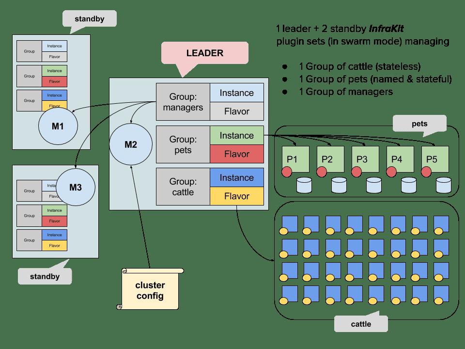 Flavors, Instances und Groups stehen im Zentrum des InfraKit.