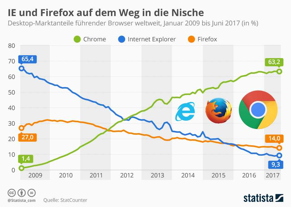 Marktanteil Webbrowser_Juni_2017