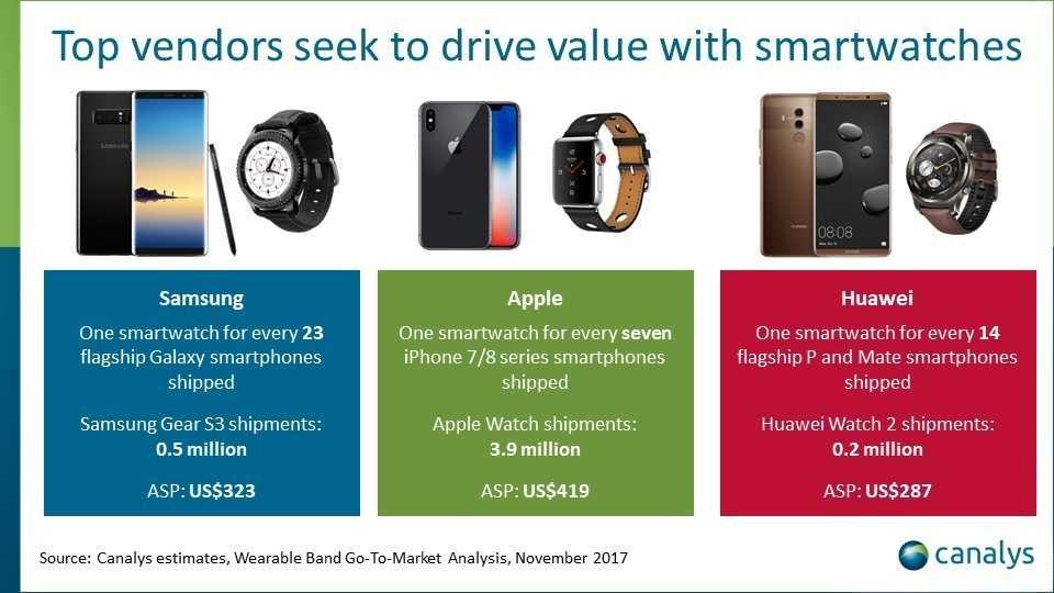 """Smartwatches erhöhen nach Ansicht der Marktforscher die """"Marken-Loyalität""""."""