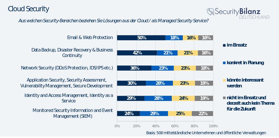 Von Zurückhaltung keine Spur: Nur wenige Unternehmen geben an, dass das Thema Cloud für sie keine Rolle spielt.