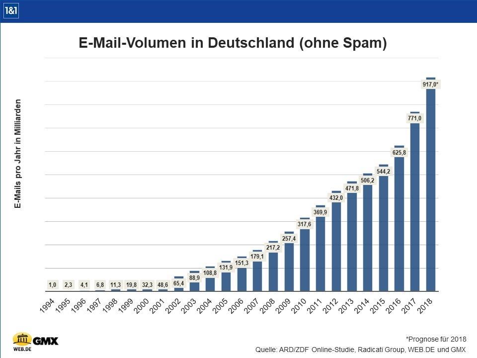 (c) WEB.DE, Quelle: ARD/ZDF Online-Studie, Radicati Group, WEB.DE und GMX