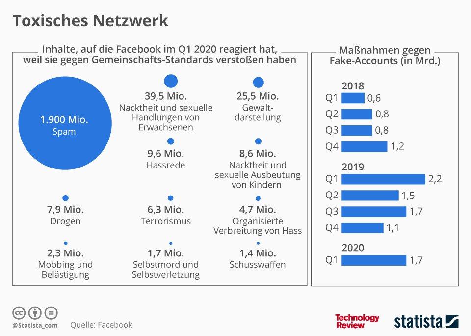 Statistik der Woche: Facebook-Verstöße