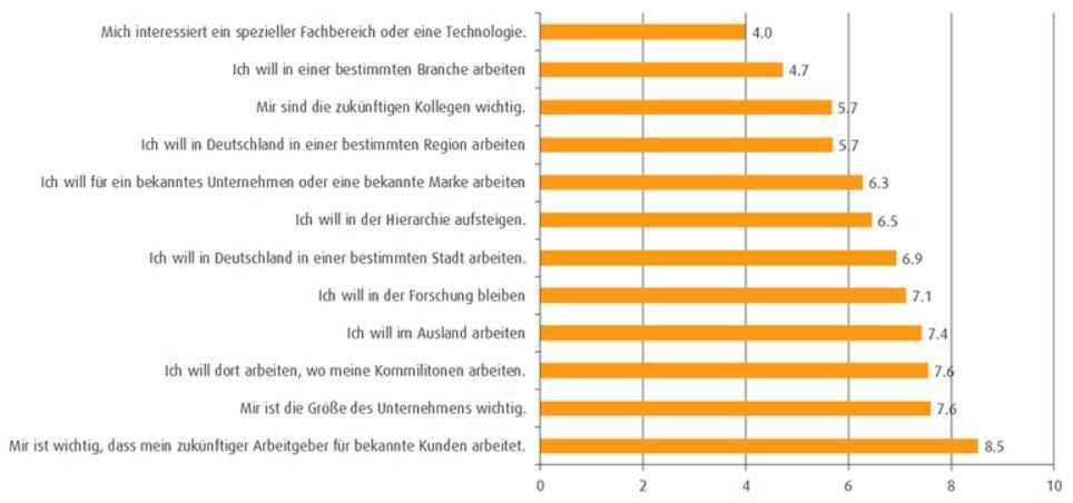 Kriterien, nach denen MINT-Absolventen ihren zukünftigen Arbeitgeber suchen (Prioritäten 1 bis 12)