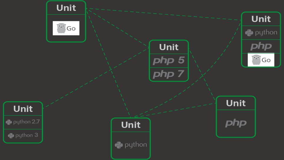 NGINX Unit 1.2: Mehr Konfigurationsmöglichkeiten