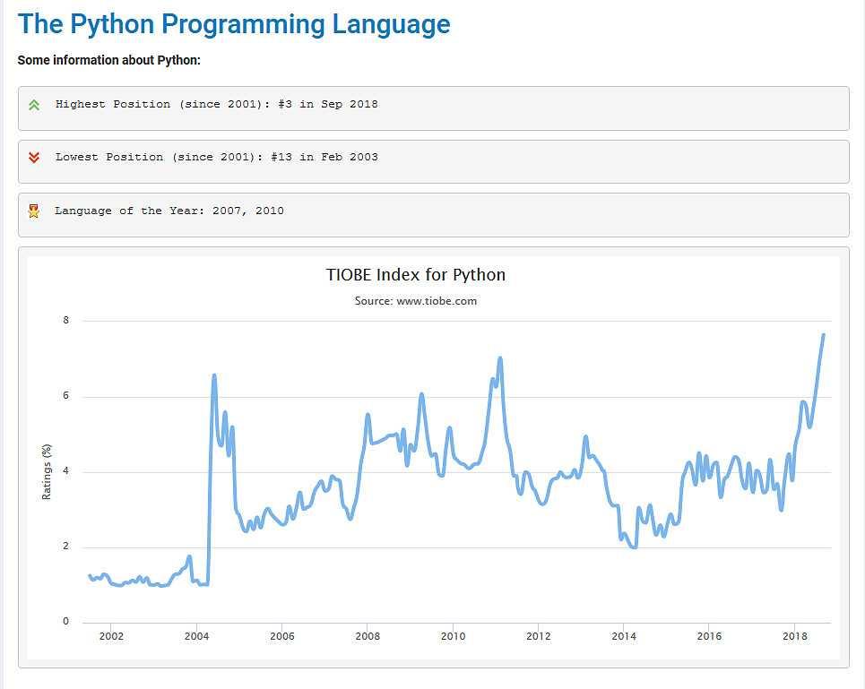 """Weiterhin im Aufstieg begriffen: Python erreichte erstmals eine Top-3-Platzierung im """"Tiobe Programming Language Index. (Bild: www.tiobe.com)"""