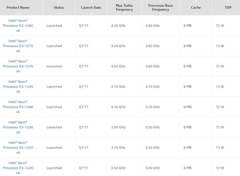 Tabelle Xeon E3-1200v6
