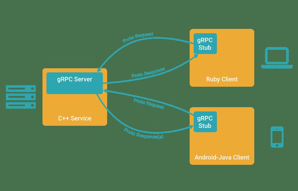 gRPC ermöglicht den Aufruf entfernter Methoden über unterschiedliche Betriebssyteme und Sprachen hinweg.