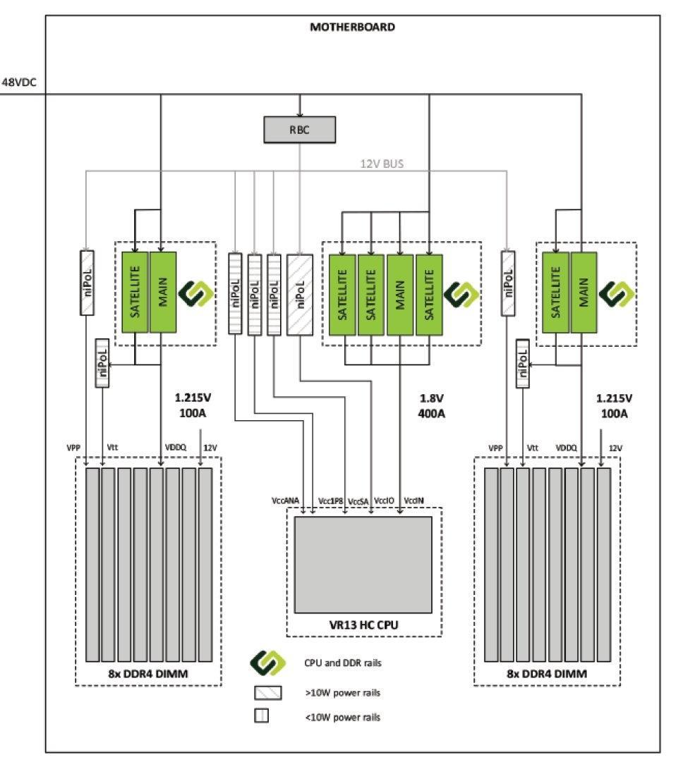 Blockschaltbild der Power-Stamp-Stromversorgung einer CPU nach Intel VR13 HC mit 2 x 8 DIMM-Slots.