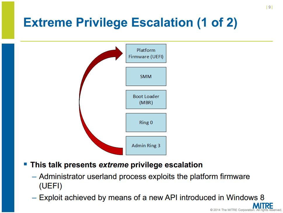 Extreme Privilege Escalation: Die erschlichenen Rechte gehen weit über Ring 0 (Kernel) hinaus.