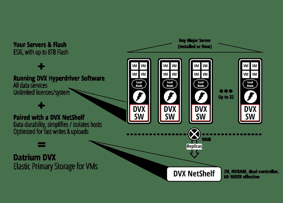 Datrium erlaubt VMs direkten Zugriff auf Server Flash Storage.