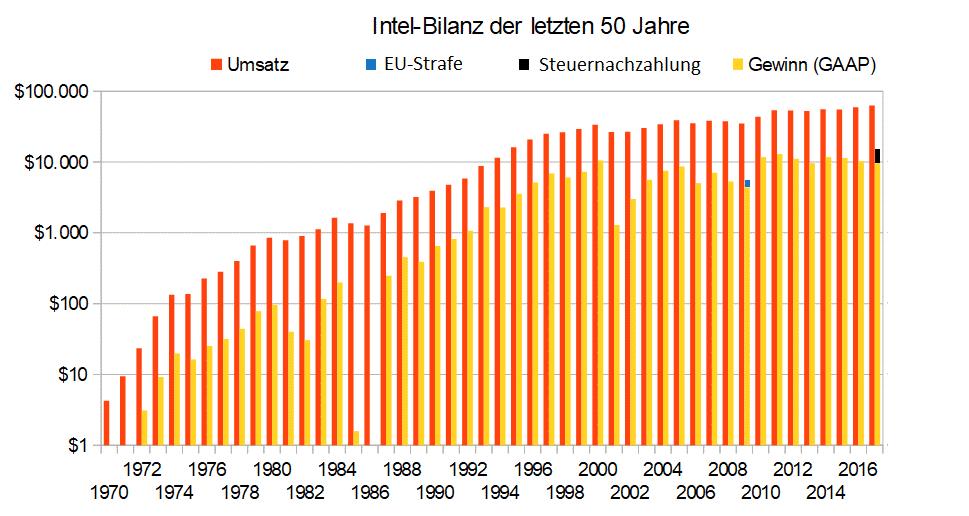 Intel-Bilanz über die gesamten 50 Jahre in ungewohnter logarithmischer Darstellung (sonst sieht man die ersten 20 Jahre nicht). Sie deutet auch die EU-Strafe und die Steuernachzahlung gemäß der Trumpschen Steuerreform an - die war teuer für Intel.