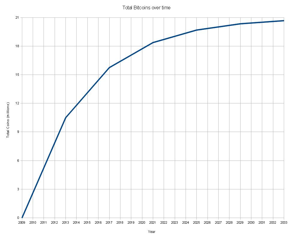 Projizierte maximale Bitcoin-Ausgabemenger