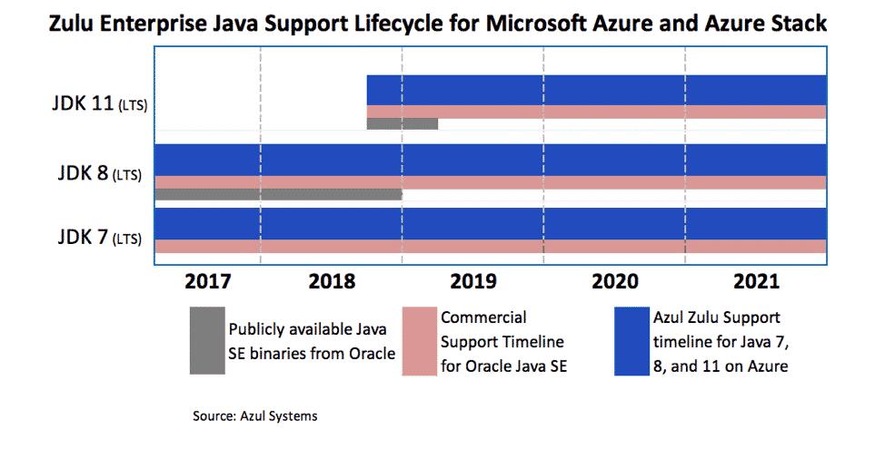 Ein Überblick über den Zulu Enterprise Java Support. (Bild: Azul Systems)
