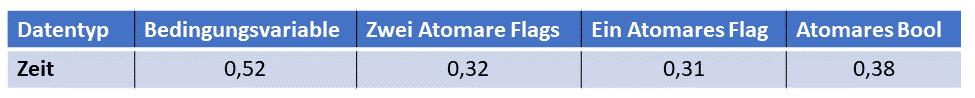 Performanzvergleich von Bedingungsvariablen und Atomics in C++20