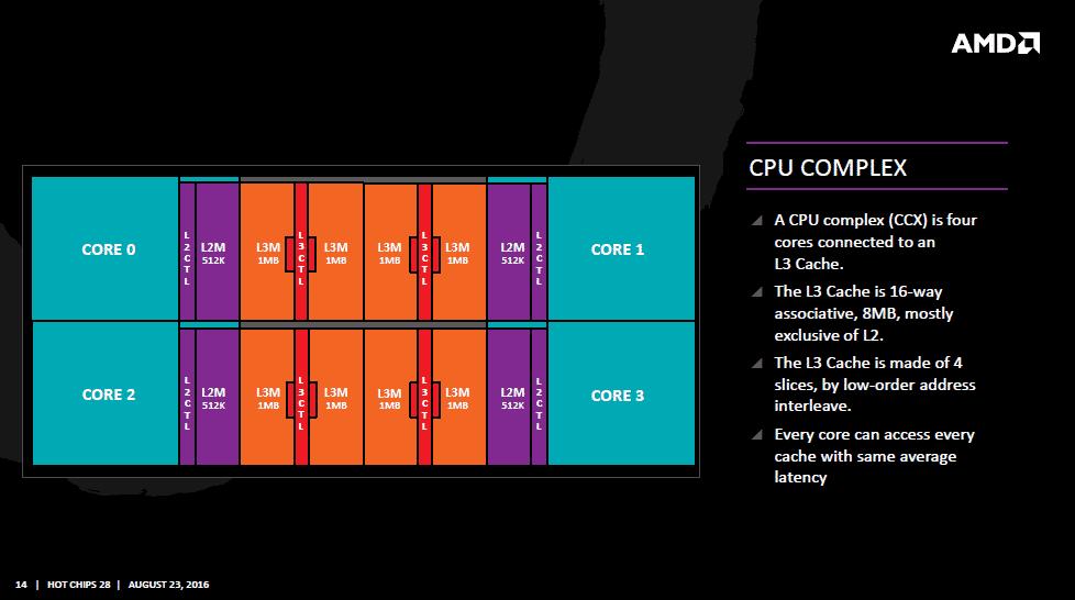 Ein CPU-Komplex besteht aus vier Kernen mit all seinen Caches und den gemeinsamen  L3-Cache-Segmenten.