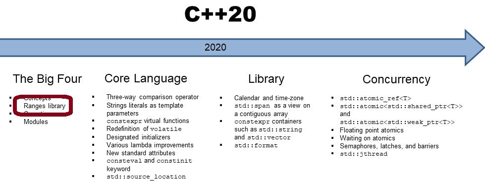 C++20: Die Implementierung Pythons range und xrange Funktion mit der Ranges-Bibliothek