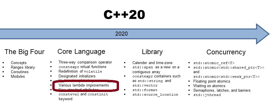 Mehr Lambda Features mit C++20