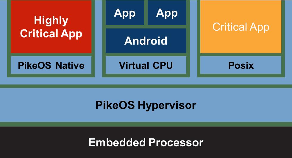 Strukutr des Embedded-Betriebssystems