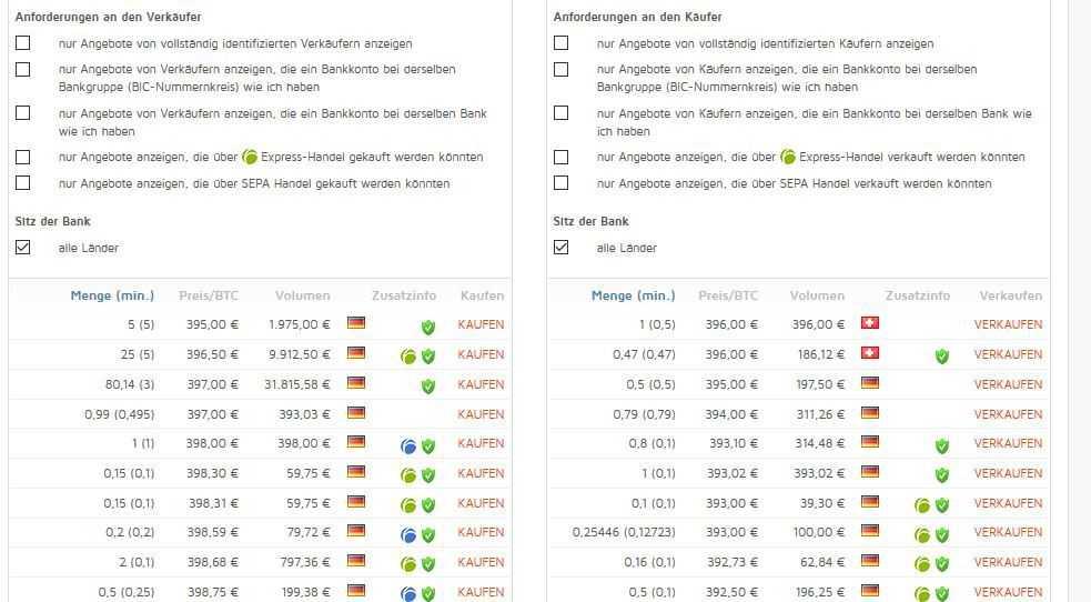 Käufer und Verkäufer auf Bitcoin.de übersichtlich gelistet.