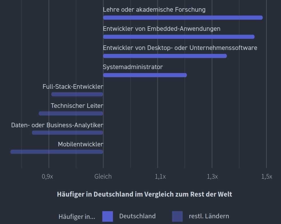 Entwickler in Deutschland sind vielfach im akademischen Umfeld oder in der Embedded-Entwicklung tätig. (Bild:Stack Overflow)